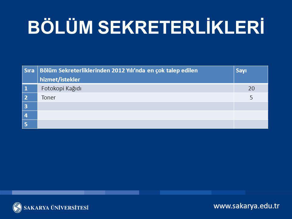 www.sakarya.edu.tr BÖLÜM SEKRETERLİKLERİ Sıra Bölüm Sekreterliklerinden 2012 Yılı'nda en çok talep edilen hizmet/istekler Sayı 1 Fotokopi Kağıdı 20 2