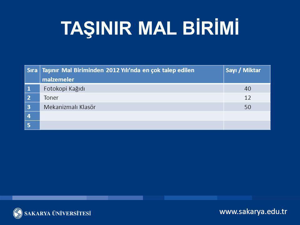 www.sakarya.edu.tr TAŞINIR MAL BİRİMİ Sıra Taşınır Mal Biriminden 2012 Yılı'nda en çok talep edilen malzemeler Sayı / Miktar 1 Fotokopi Kağıdı 40 2 To