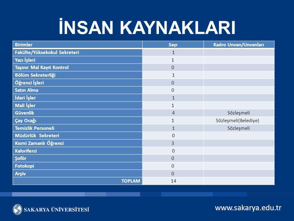 www.sakarya.edu.tr İNSAN KAYNAKLARI BirimlerSayıKadro Unvan/Unvanları Fakülte/Yüksekokul Sekreteri 1 Yazı İşleri1 Taşınır Mal Kayıt Kontrol0 Bölüm Sek