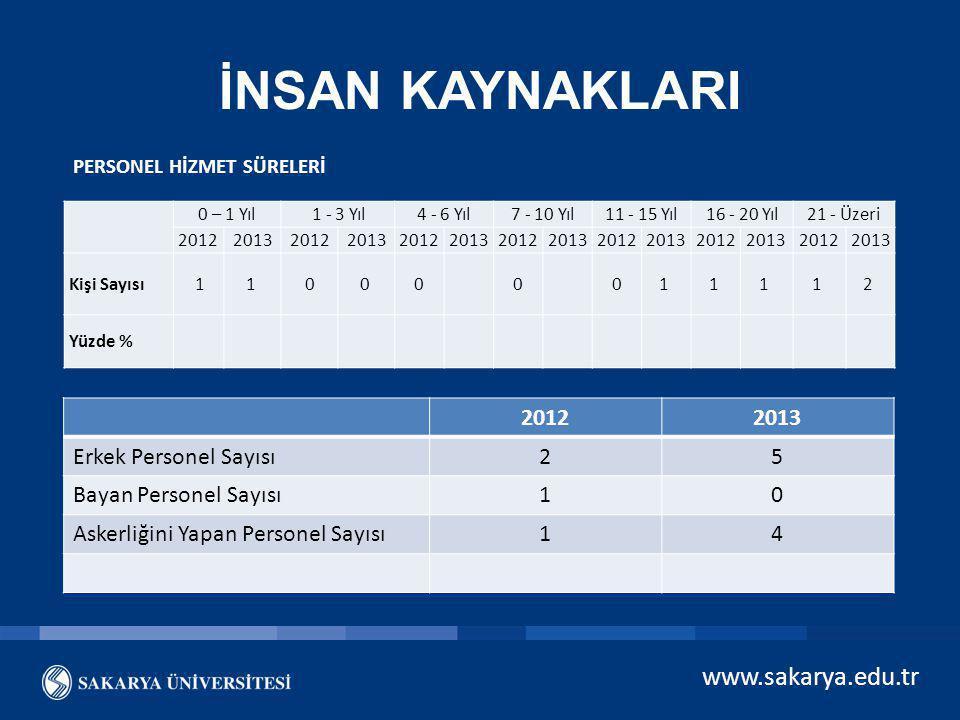 www.sakarya.edu.tr İNSAN KAYNAKLARI 0 – 1 Yıl1 - 3 Yıl4 - 6 Yıl7 - 10 Yıl11 - 15 Yıl16 - 20 Yıl21 - Üzeri 20122013201220132012201320122013201220132012
