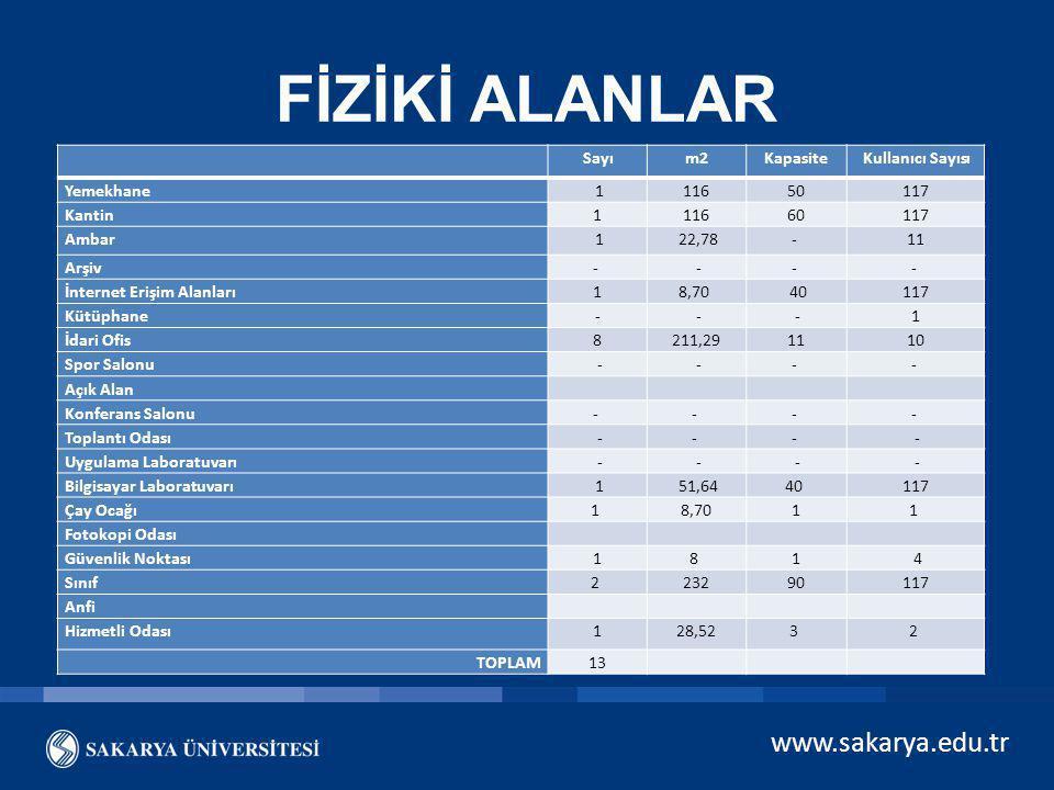 www.sakarya.edu.tr FİZİKİ ALANLAR Sayım2KapasiteKullanıcı Sayısı Yemekhane 111650117 Kantin111660117 Ambar 1 22,78- 11 Arşiv- -- - İnternet Erişim Ala