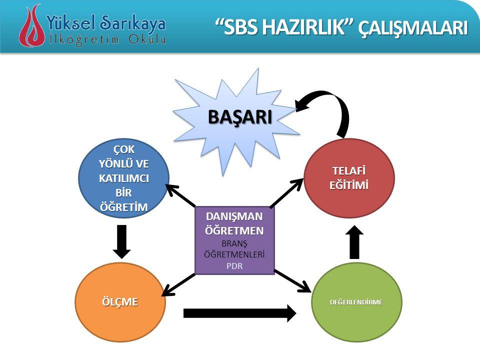 SBS HAZIRLIK ÇALIŞMALARI • ONBEŞ GÜNDE BİR UYGULANIR.