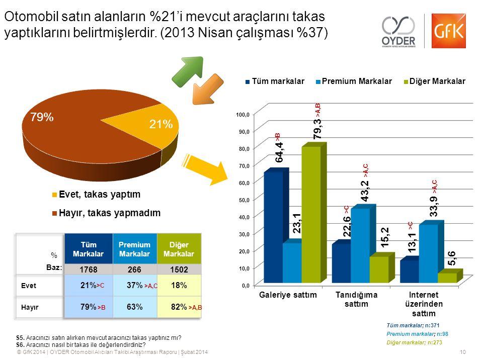 © GfK 2014 | OYDER Otomobil Alıcıları Takibi Araştırması Raporu | Şubat 201410 Otomobil satın alanların %21'i mevcut araçlarını takas yaptıklarını belirtmişlerdir.