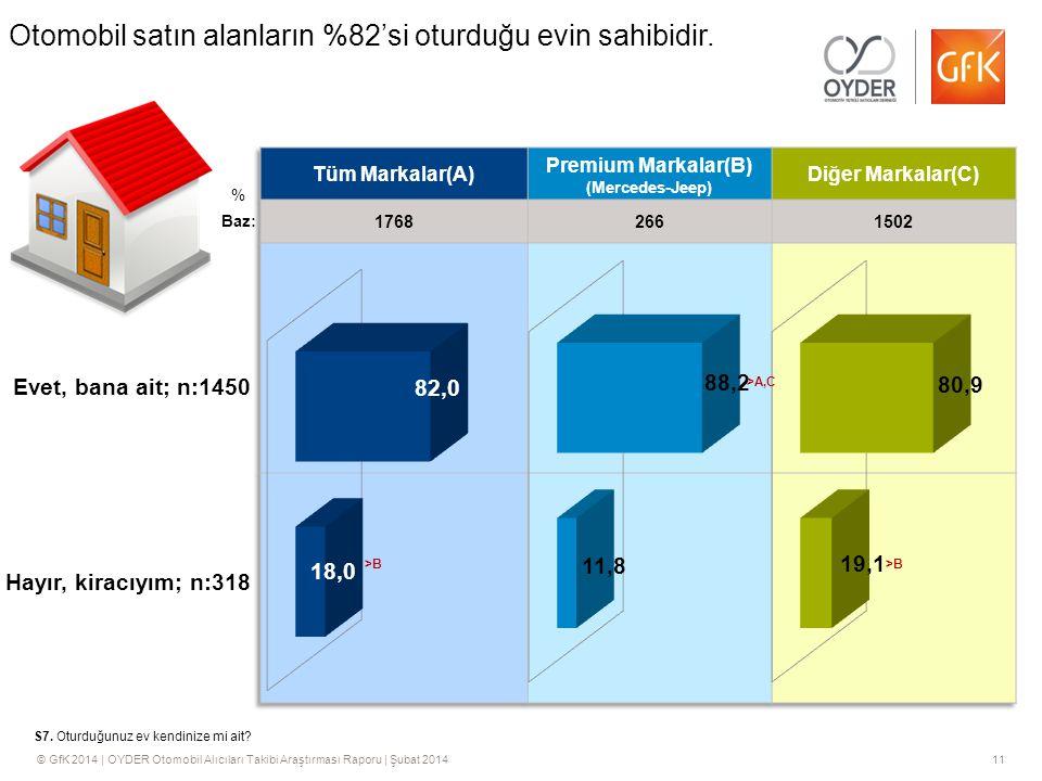 © GfK 2014 | OYDER Otomobil Alıcıları Takibi Araştırması Raporu | Şubat 201411 Otomobil satın alanların %82'si oturduğu evin sahibidir.