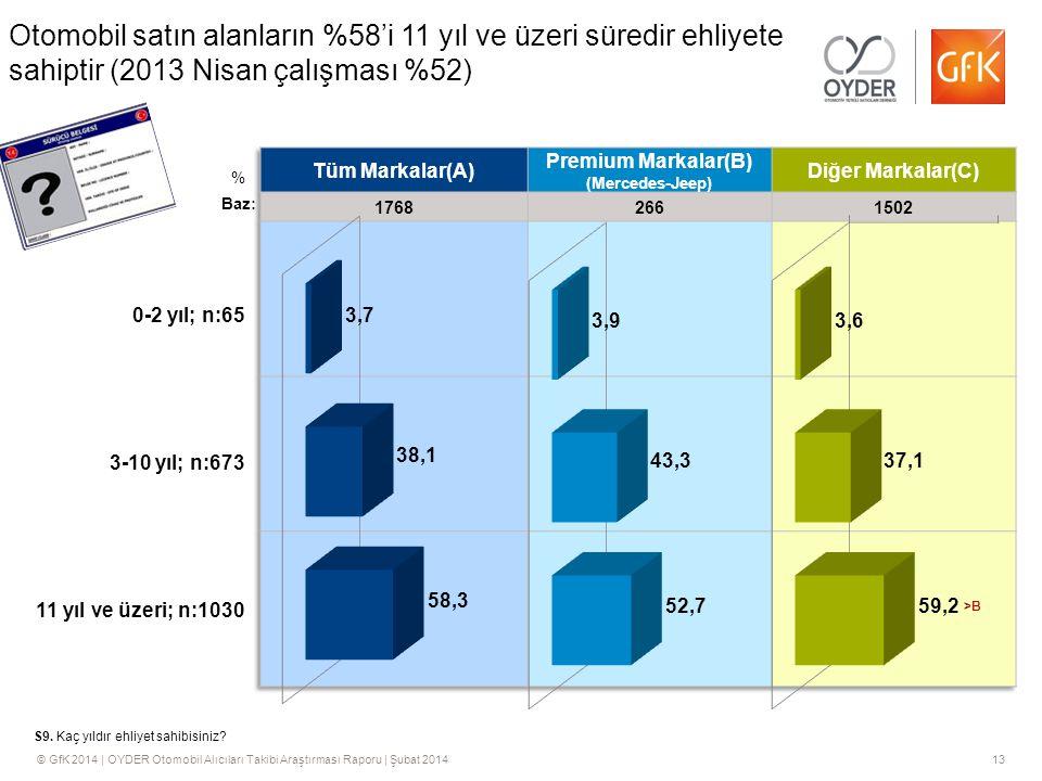 © GfK 2014 | OYDER Otomobil Alıcıları Takibi Araştırması Raporu | Şubat 201413 Otomobil satın alanların %58'i 11 yıl ve üzeri süredir ehliyete sahiptir (2013 Nisan çalışması %52) S9.