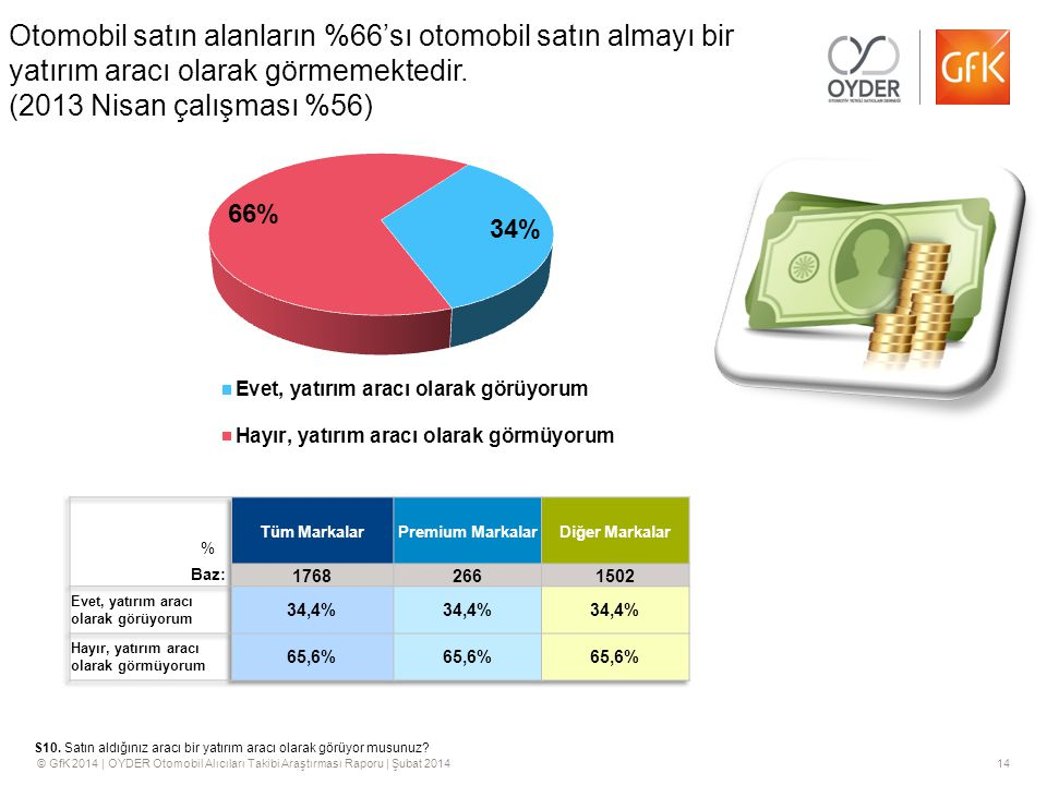 © GfK 2014 | OYDER Otomobil Alıcıları Takibi Araştırması Raporu | Şubat 201414 Otomobil satın alanların %66'sı otomobil satın almayı bir yatırım aracı olarak görmemektedir.