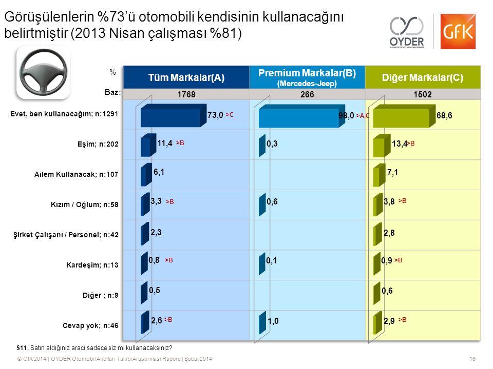 © GfK 2014 | OYDER Otomobil Alıcıları Takibi Araştırması Raporu | Şubat 201416 Görüşülenlerin %73'ü otomobili kendisinin kullanacağını belirtmiştir (2013 Nisan çalışması %81) S11.
