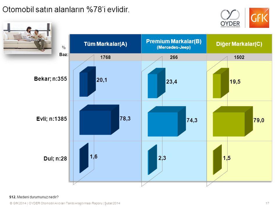 © GfK 2014 | OYDER Otomobil Alıcıları Takibi Araştırması Raporu | Şubat 201417 % S12.