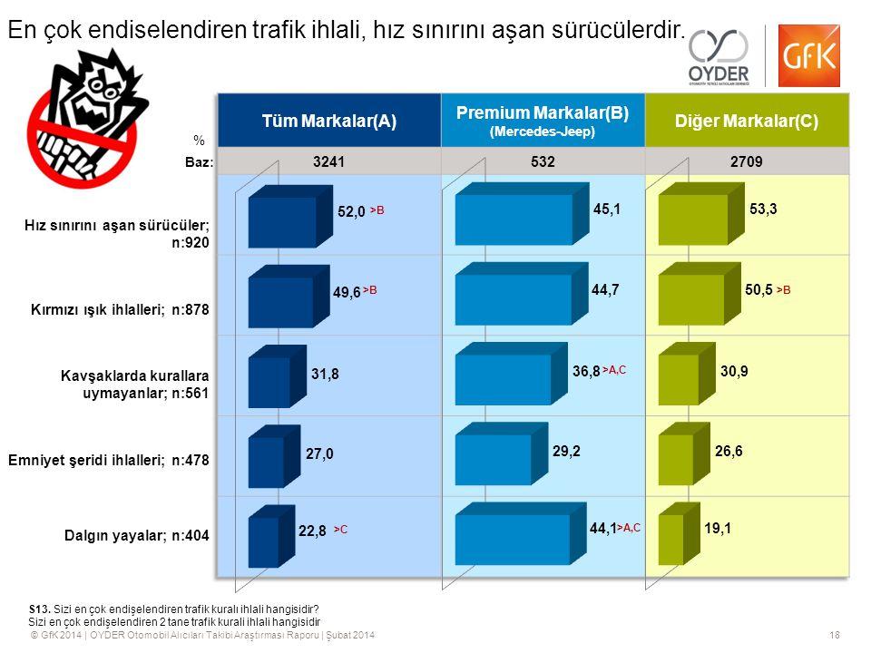 © GfK 2014 | OYDER Otomobil Alıcıları Takibi Araştırması Raporu | Şubat 201418 En çok endişelendiren trafik ihlali, hız sınırını aşan sürücülerdir.