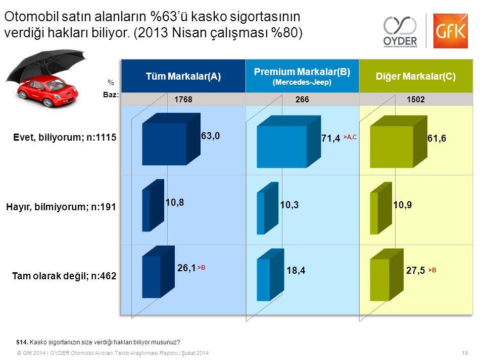 © GfK 2014 | OYDER Otomobil Alıcıları Takibi Araştırması Raporu | Şubat 201419 % S14.