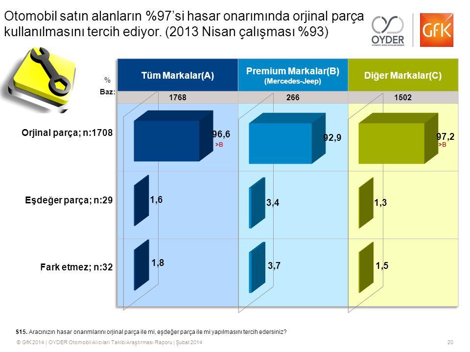 © GfK 2014 | OYDER Otomobil Alıcıları Takibi Araştırması Raporu | Şubat 201420 % S15.