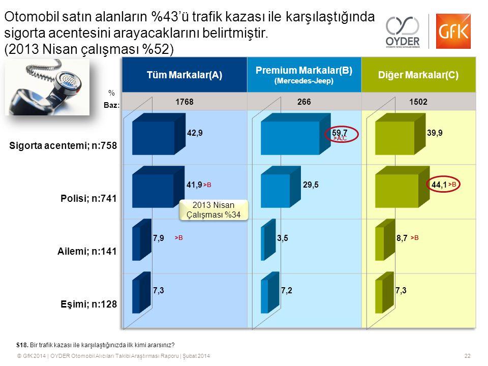 © GfK 2014 | OYDER Otomobil Alıcıları Takibi Araştırması Raporu | Şubat 201422 Otomobil satın alanların %43'ü trafik kazası ile karşılaştığında sigorta acentesini arayacaklarını belirtmiştir.