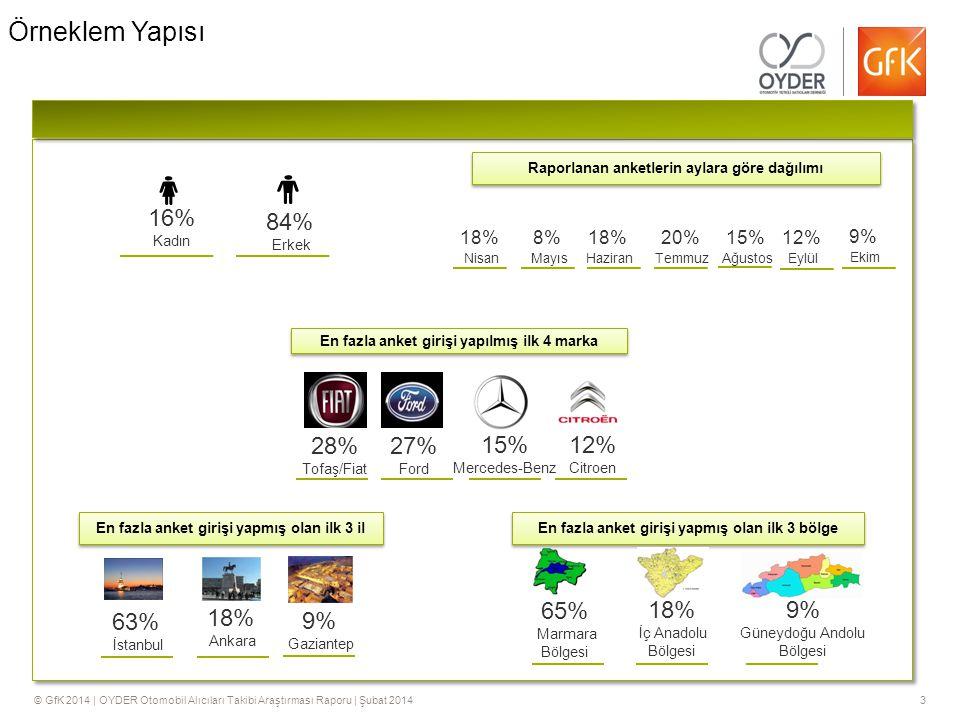 © GfK 2014 | OYDER Otomobil Alıcıları Takibi Araştırması Raporu | Şubat 20143 Örneklem Yapısı 16% Kadın 84% Erkek 28% Tofaş/Fiat 27% Ford 15% Mercedes-Benz 12% Citroen 63% İstanbul 18% Ankara 9% Gaziantep 65% Marmara Bölgesi 18% İç Anadolu Bölgesi 9% Güneydoğu Andolu Bölgesi 18% Nisan Raporlanan anketlerin aylara göre dağılımı En fazla anket girişi yapmış olan ilk 3 bölge En fazla anket girişi yapılmış ilk 4 marka En fazla anket girişi yapmış olan ilk 3 il 8% Mayıs 18% Haziran 20% Temmuz 15% Ağustos 12% Eylül 9% Ekim