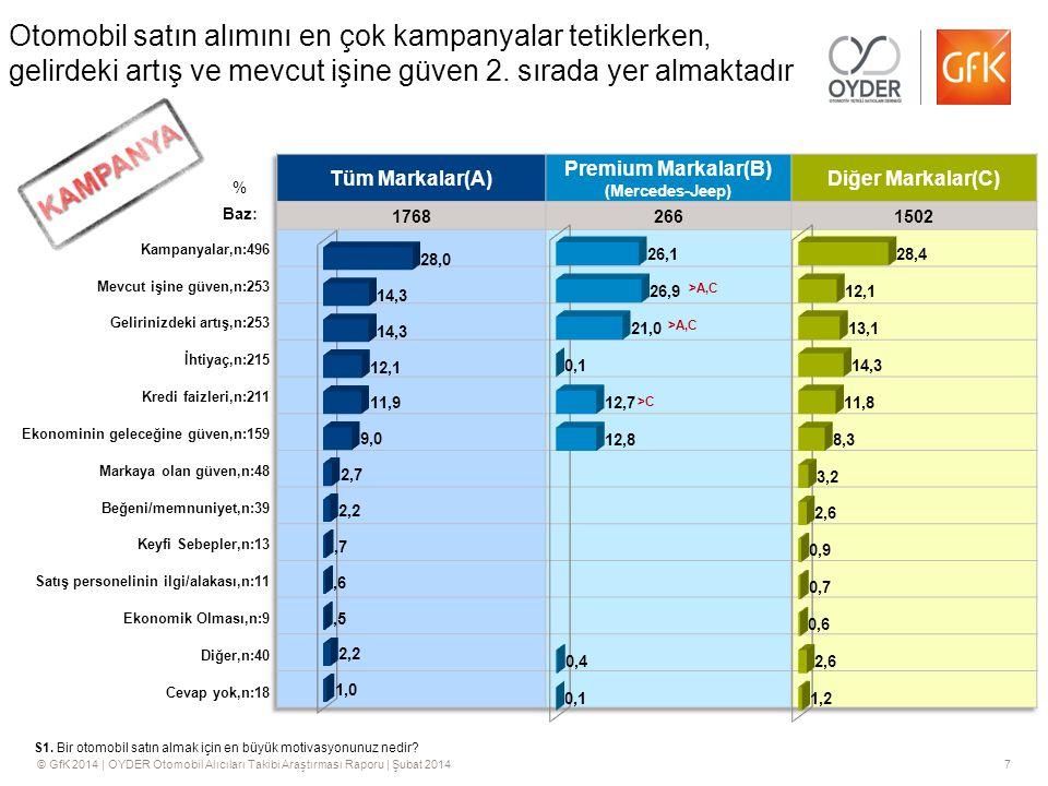 © GfK 2014 | OYDER Otomobil Alıcıları Takibi Araştırması Raporu | Şubat 20147 Otomobil satın alımını en çok kampanyalar tetiklerken, gelirdeki artış ve mevcut işine güven 2.