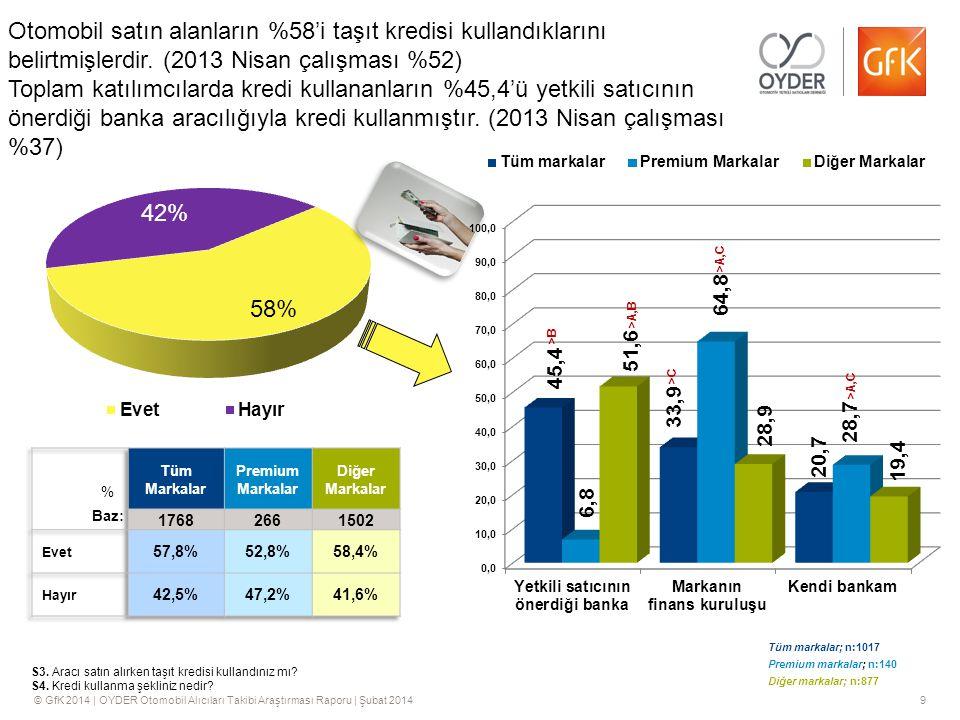© GfK 2014 | OYDER Otomobil Alıcıları Takibi Araştırması Raporu | Şubat 20149 Otomobil satın alanların %58'i taşıt kredisi kullandıklarını belirtmişlerdir.