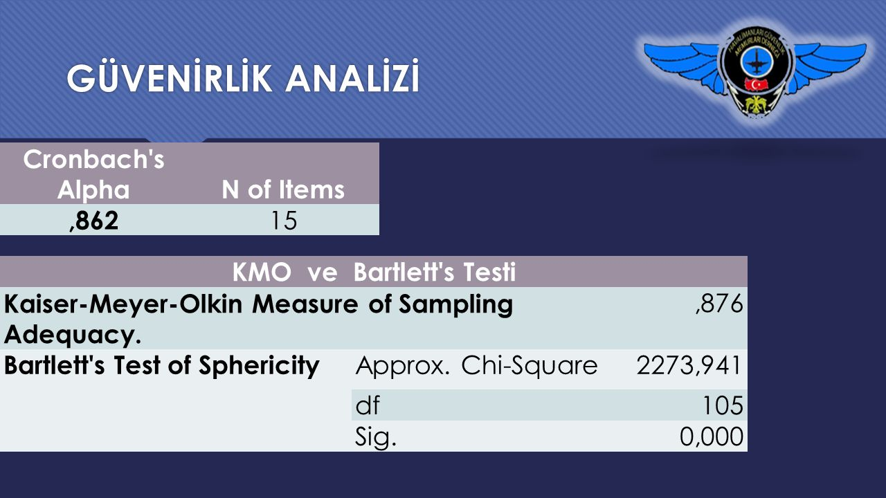 GÜVENİRLİK ANALİZİ Cronbach's AlphaN of Items,862 15 KMO ve Bartlett's Testi Kaiser-Meyer-Olkin Measure of Sampling Adequacy.,876 Bartlett's Test of S