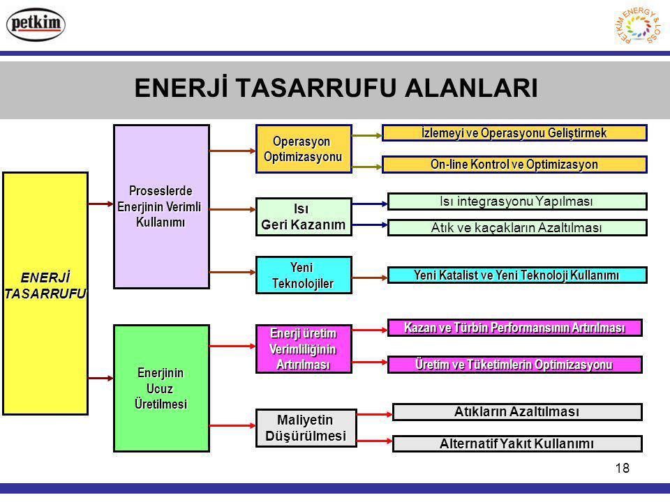 18 ENERJİ TASARRUFU ALANLARI ENERJİTASARRUFU Proseslerde Enerjinin Verimli Kullanımı EnerjininUcuzÜretilmesi OperasyonOptimizasyonu Isı Geri Kazanım Y
