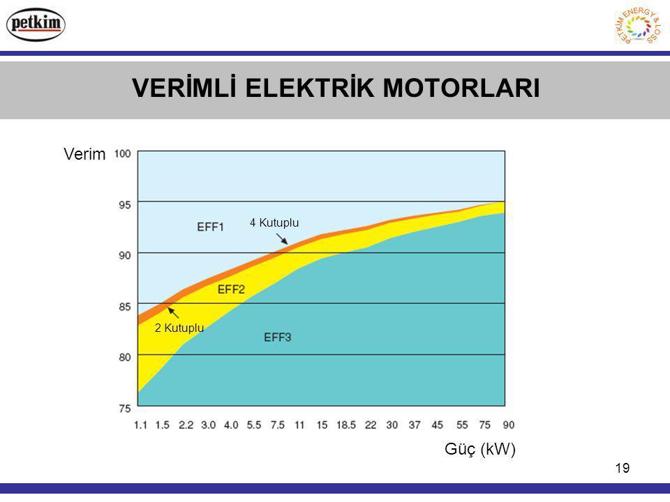 19 VERİMLİ ELEKTRİK MOTORLARI Verim Güç (kW) 4 Kutuplu 2 Kutuplu