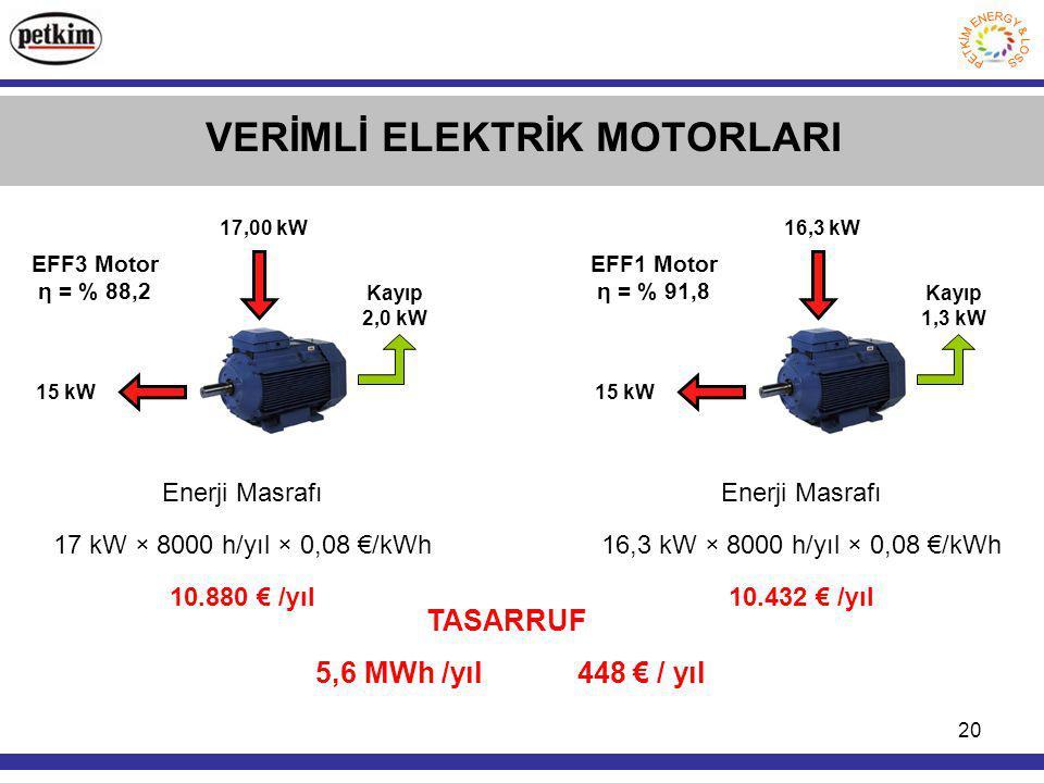 20 VERİMLİ ELEKTRİK MOTORLARI 15 kW 17,00 kW Kayıp 2,0 kW EFF3 Motor η = % 88,2 Enerji Masrafı 17 kW × 8000 h/yıl × 0,08 €/kWh 10.880 € /yıl TASARRUF 5,6 MWh /yıl 448 € / yıl 15 kW 16,3 kW Kayıp 1,3 kW EFF1 Motor η = % 91,8 Enerji Masrafı 16,3 kW × 8000 h/yıl × 0,08 €/kWh 10.432 € /yıl