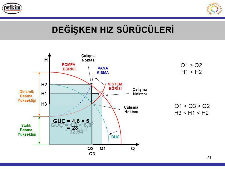 21 Çalışma Noktası Çalışma Noktası GÜÇ = 5,8 × 6 = 34,8 Q1 H1 GÜÇ = 4,8 × 6,8 = 32,64 Q2 H2 DEĞİŞKEN HIZ SÜRÜCÜLERİ Statik Basma Yüksekliği Dinamik Basma Yüksekliği POMPA EĞRİSİ SİSTEM EĞRİSİ H Q Çalışma Noktası VANA KISMA Q1 > Q2 H1 < H2 GÜÇ = 4,6 × 5 = 23 Q3 H3 Q1 > Q3 > Q2 H3 < H1 < H2 DHS