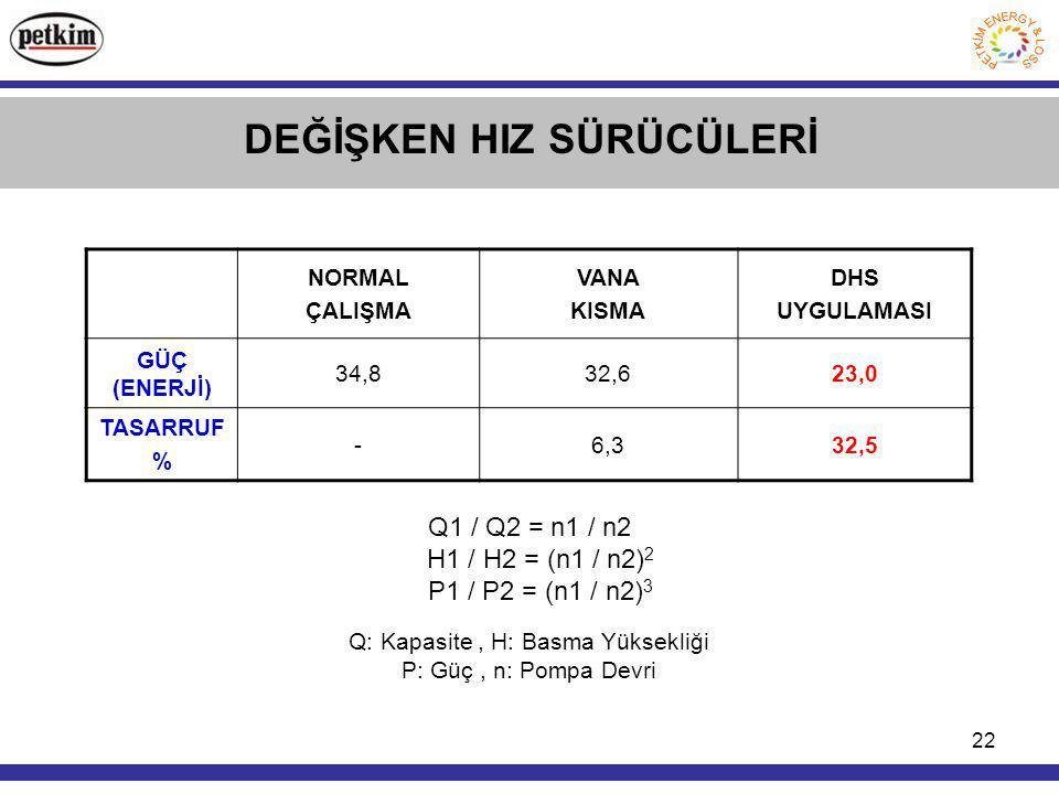 22 DEĞİŞKEN HIZ SÜRÜCÜLERİ NORMAL ÇALIŞMA VANA KISMA DHS UYGULAMASI GÜÇ (ENERJİ) 34,832,623,0 TASARRUF % -6,332,5 Q1 / Q2 = n1 / n2 H1 / H2 = (n1 / n2) 2 P1 / P2 = (n1 / n2) 3 Q: Kapasite, H: Basma Yüksekliği P: Güç, n: Pompa Devri