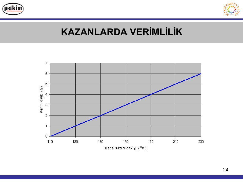 24 KAZANLARDA VERİMLİLİK