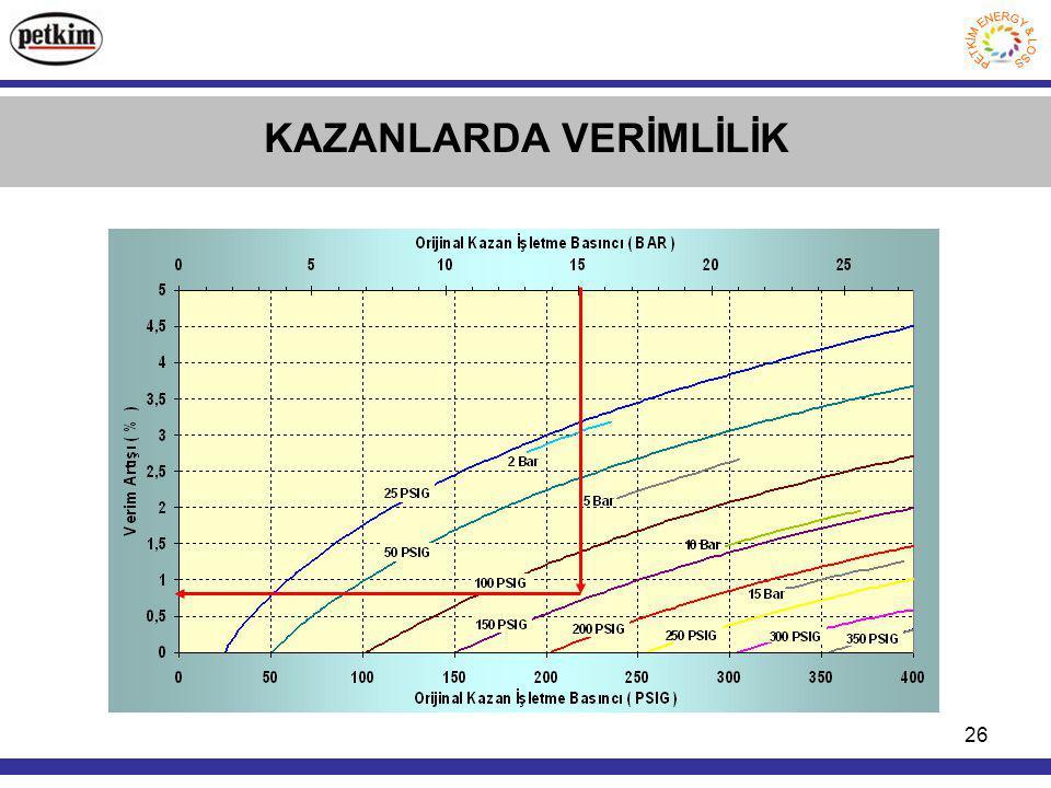 26 KAZANLARDA VERİMLİLİK