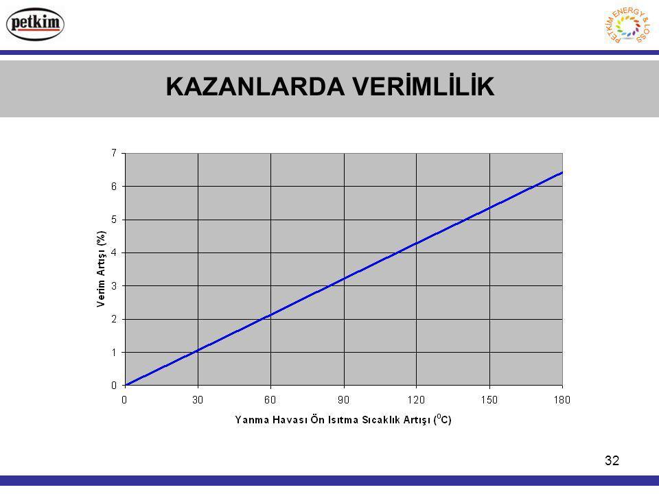 32 KAZANLARDA VERİMLİLİK