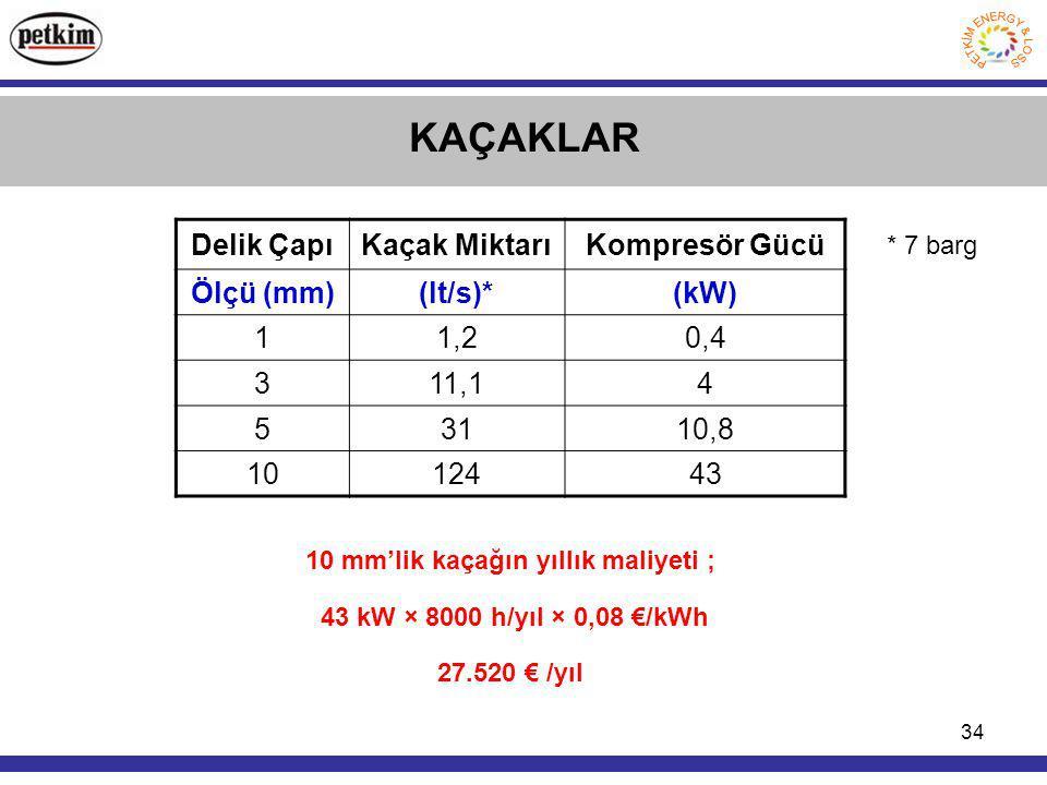 34 KAÇAKLAR Delik ÇapıKaçak MiktarıKompresör Gücü Ölçü (mm)(lt/s)*(kW) 11,20,4 311,14 53110,8 1012443 10 mm'lik kaçağın yıllık maliyeti ; 43 kW × 8000 h/yıl × 0,08 €/kWh 27.520 € /yıl * 7 barg