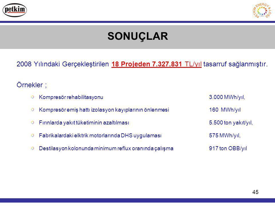 45 SONUÇLAR 2008 Yılındaki Gerçekleştirilen 18 Projeden 7.327.831 TL/yıl tasarruf sağlanmıştır.