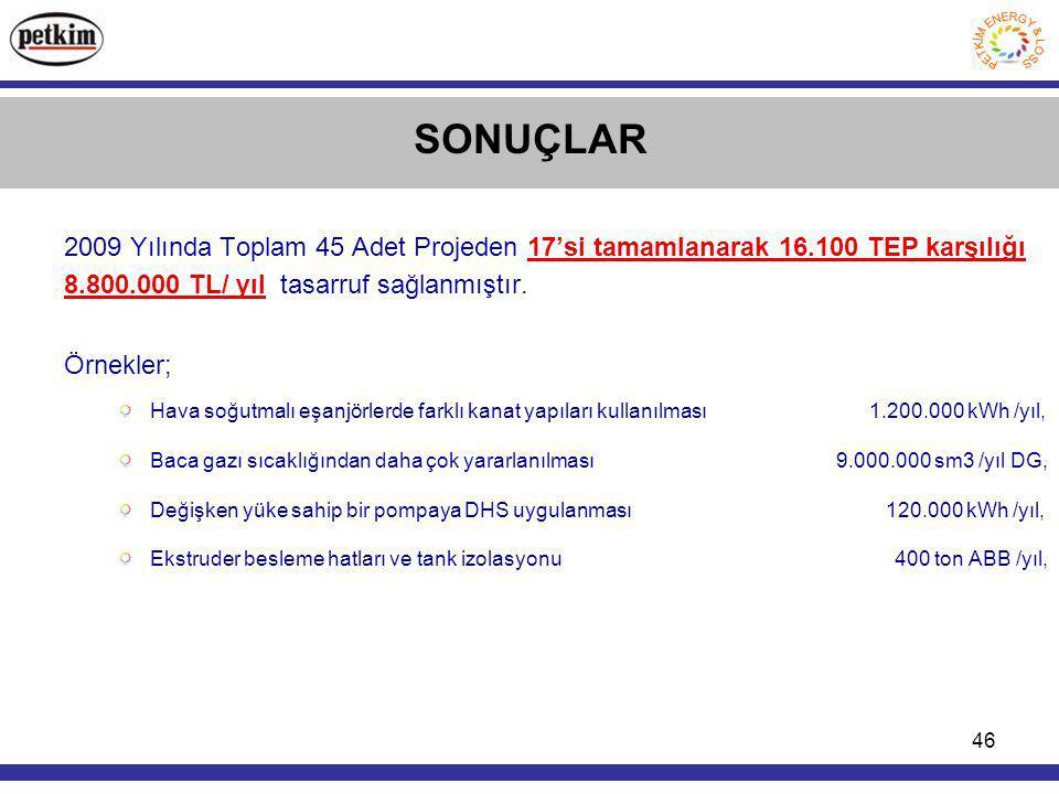 46 SONUÇLAR 2009 Yılında Toplam 45 Adet Projeden 17'si tamamlanarak 16.100 TEP karşılığı 8.800.000 TL/ yıl tasarruf sağlanmıştır.