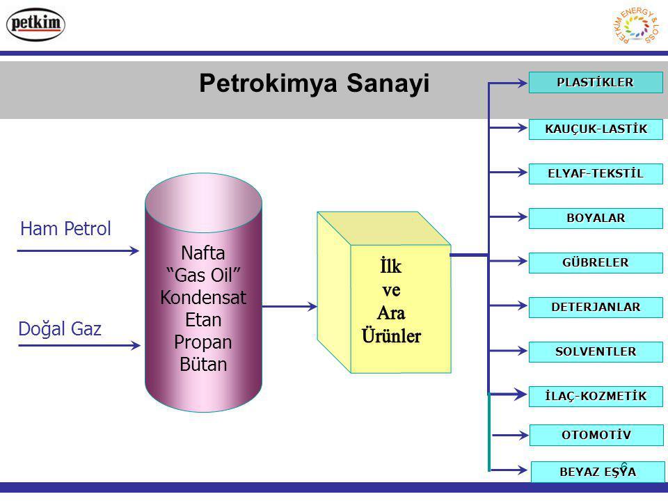6 Nafta Gas Oil Kondensat Etan Propan Bütan Ham Petrol Doğal Gaz PLASTİKLER KAUÇUK-LASTİK ELYAF-TEKSTİL BOYALAR GÜBRELER DETERJANLAR SOLVENTLER İLAÇ-KOZMETİK OTOMOTİV BEYAZ EŞYA Petrokimya Sanayi