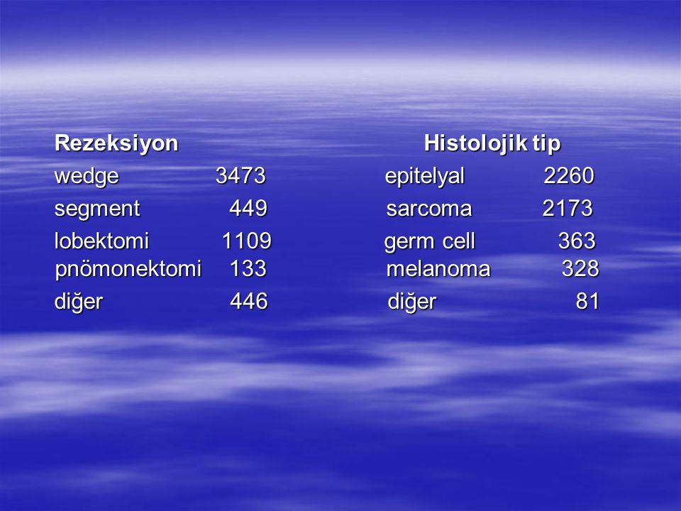 Rezeksiyon Histolojik tip Rezeksiyon Histolojik tip wedge 3473 epitelyal 2260 wedge 3473 epitelyal 2260 segment 449 sarcoma 2173 segment 449 sarcoma 2173 lobektomi 1109 germ cell 363 pnömonektomi 133 melanoma 328 lobektomi 1109 germ cell 363 pnömonektomi 133 melanoma 328 diğer 446 diğer 81 diğer 446 diğer 81