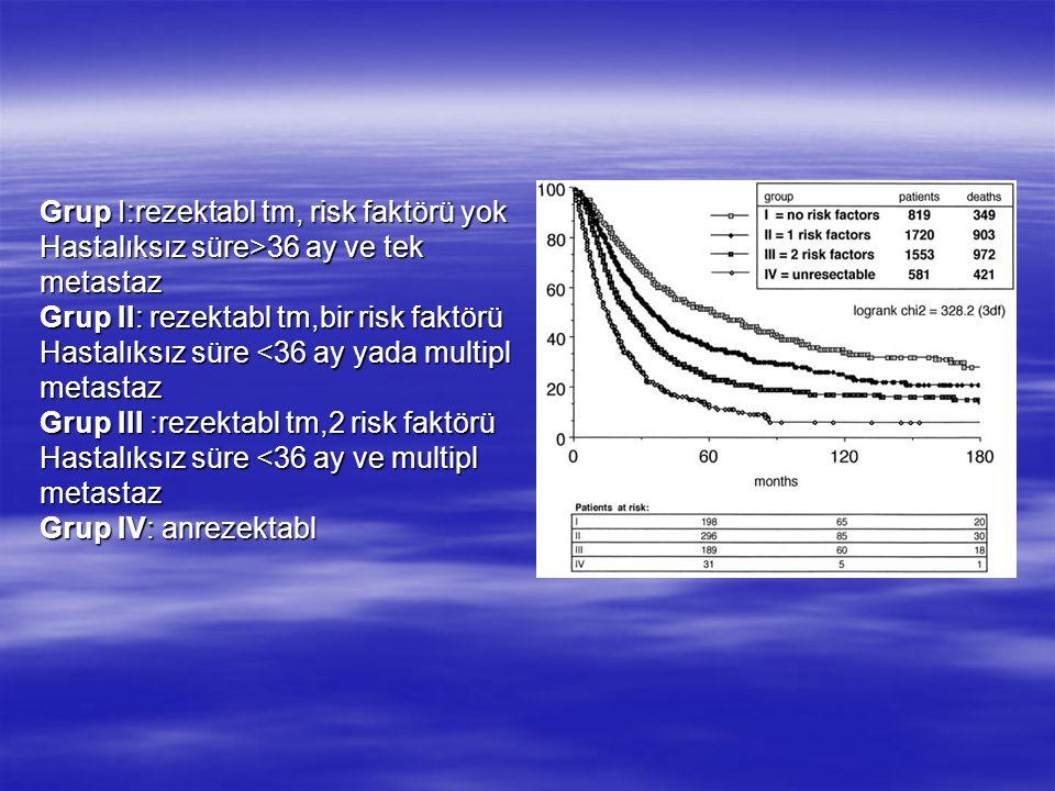 Grup I:rezektabl tm, risk faktörü yok Hastalıksız süre>36 ay ve tek metastaz Grup II: rezektabl tm,bir risk faktörü Hastalıksız süre <36 ay yada multi