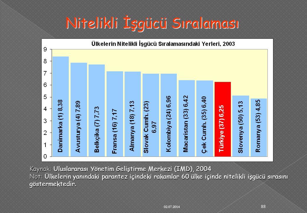 02.07.2014 88 Nitelikli İşgücü Sıralaması Kaynak: Uluslararası Yönetim Geliştirme Merkezi (IMD), 2004 Not: Ülkelerin yanındaki parantez içindeki rakam