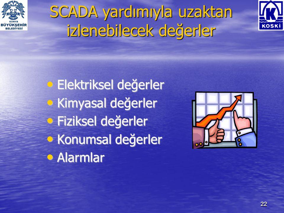 23 Türkiye'de SCADA • İSKİ, ASKİ, İZSU, KASKİ, ASAT su üretim ve dağıtım SCADA sistemini kullanmaktadır.