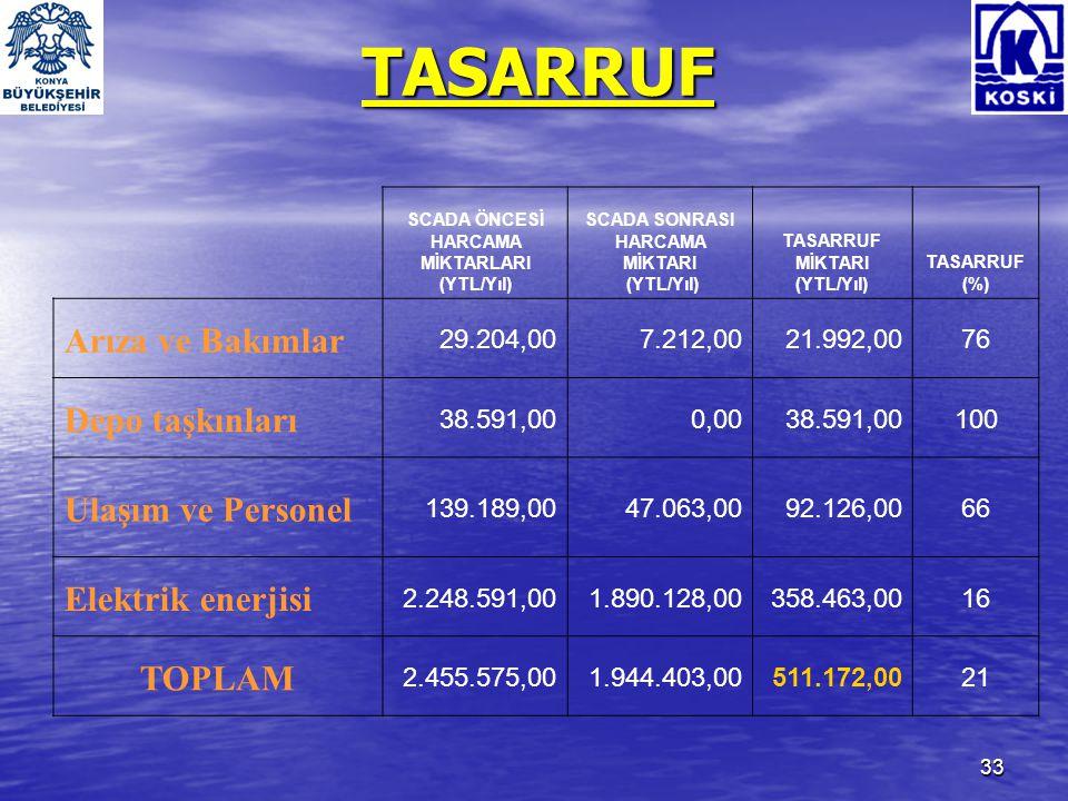 34 TASARRUF • Hasanköy Pompa İstasyonu SCADA Projesi 374.000 $ harcanarak yapılmıştır.