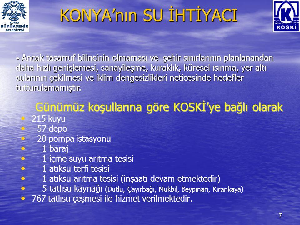 7 KONYA'nın SU İHTİYACI Günümüz koşullarına göre KOSKİ'ye bağlı olarak • • 215 kuyu • • 57 depo • • 20 pompa istasyonu • • 1 baraj • • 1 içme suyu arı
