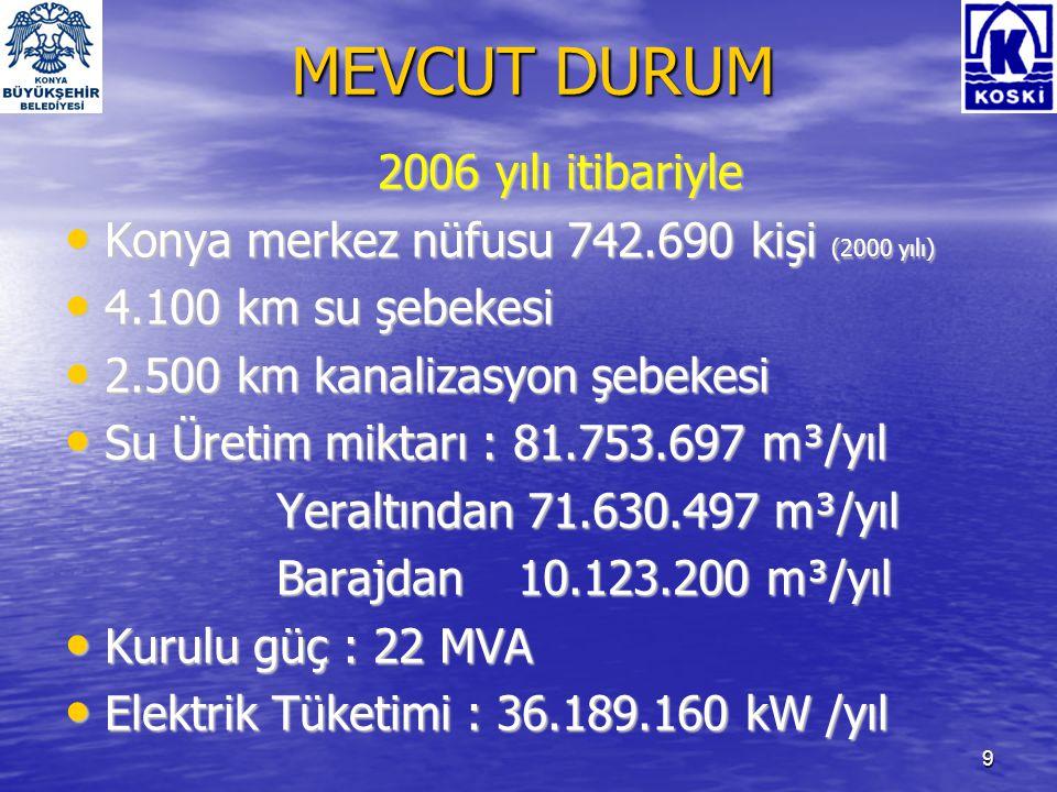 10 GELECEĞE BAKIŞ 2015 yılı hedefleri • Konya Nüfus : 1.300.000 kişi • Su ihtiyacı, 130.000.000 m³/yıl Yeraltından 100.000.000 m³/yıl Barajdan 30.000.000 m³/yıl • Kurulu güç : 35 MVA • Enerji Tüketimi : 70.000.000 kW /yıl