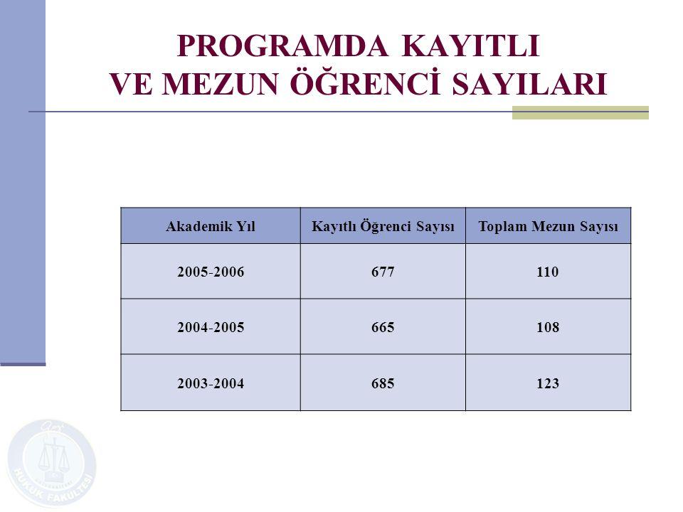 PROGRAMDA KAYITLI VE MEZUN ÖĞRENCİ SAYILARI Akademik YılKayıtlı Öğrenci SayısıToplam Mezun Sayısı 2005-2006677110 2004-2005665108 2003-2004685123
