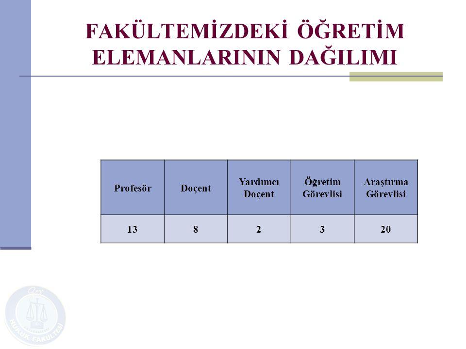 FAKÜLTEMİZDEKİ ÖĞRETİM ELEMANLARININ DAĞILIMI ProfesörDoçent Yardımcı Doçent Öğretim Görevlisi Araştırma Görevlisi 1382320