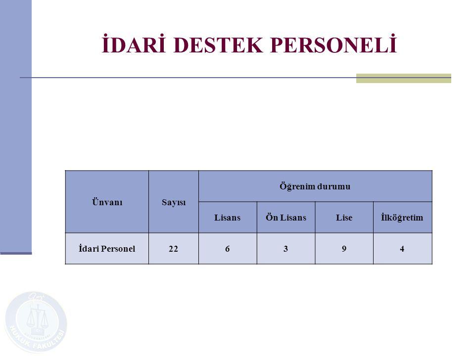 İDARİ DESTEK PERSONELİ ÜnvanıSayısı Öğrenim durumu LisansÖn LisansLiseİlköğretim İdari Personel226394
