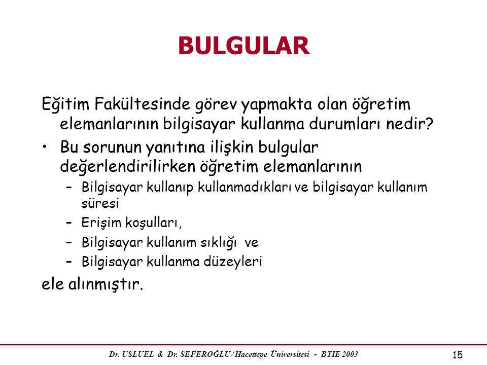 Dr. USLUEL & Dr. SEFEROĞLU / Hacettepe Üniversitesi - BTIE 2003 15 BULGULAR Eğitim Fakültesinde görev yapmakta olan öğretim elemanlarının bilgisayar k