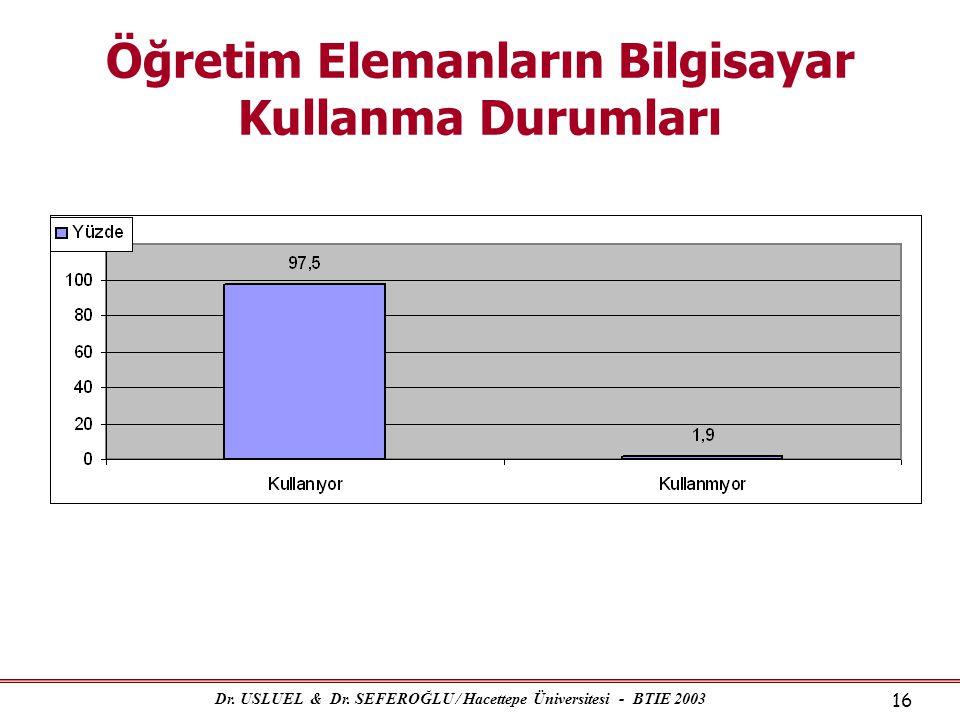 Dr. USLUEL & Dr. SEFEROĞLU / Hacettepe Üniversitesi - BTIE 2003 16 Öğretim Elemanların Bilgisayar Kullanma Durumları