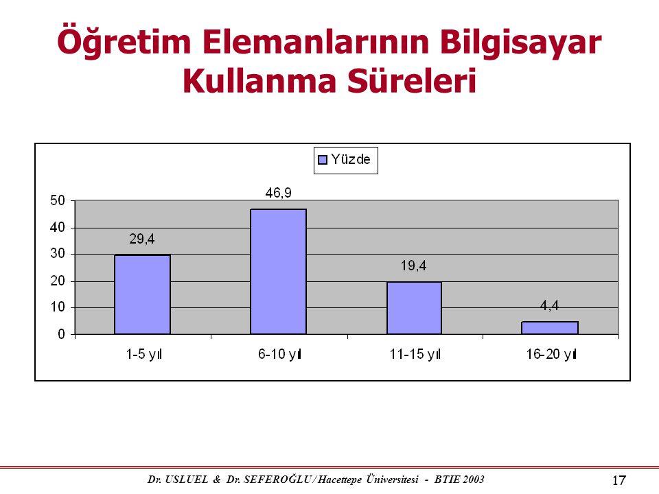 Dr. USLUEL & Dr. SEFEROĞLU / Hacettepe Üniversitesi - BTIE 2003 17 Öğretim Elemanlarının Bilgisayar Kullanma Süreleri