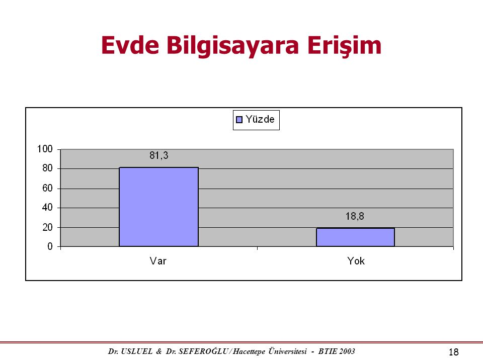 Dr. USLUEL & Dr. SEFEROĞLU / Hacettepe Üniversitesi - BTIE 2003 18 Evde Bilgisayara Erişim