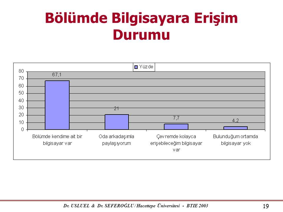 Dr. USLUEL & Dr. SEFEROĞLU / Hacettepe Üniversitesi - BTIE 2003 19 Bölümde Bilgisayara Erişim Durumu