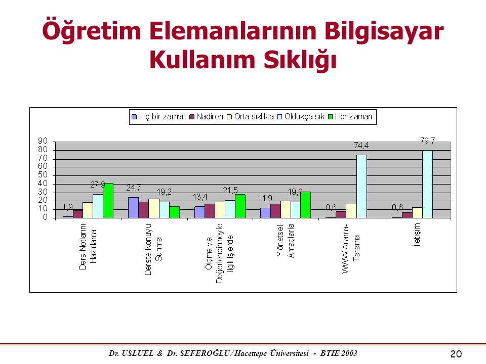 Dr. USLUEL & Dr. SEFEROĞLU / Hacettepe Üniversitesi - BTIE 2003 20 Öğretim Elemanlarının Bilgisayar Kullanım Sıklığı