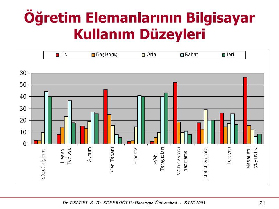 Dr. USLUEL & Dr. SEFEROĞLU / Hacettepe Üniversitesi - BTIE 2003 21 Öğretim Elemanlarının Bilgisayar Kullanım Düzeyleri