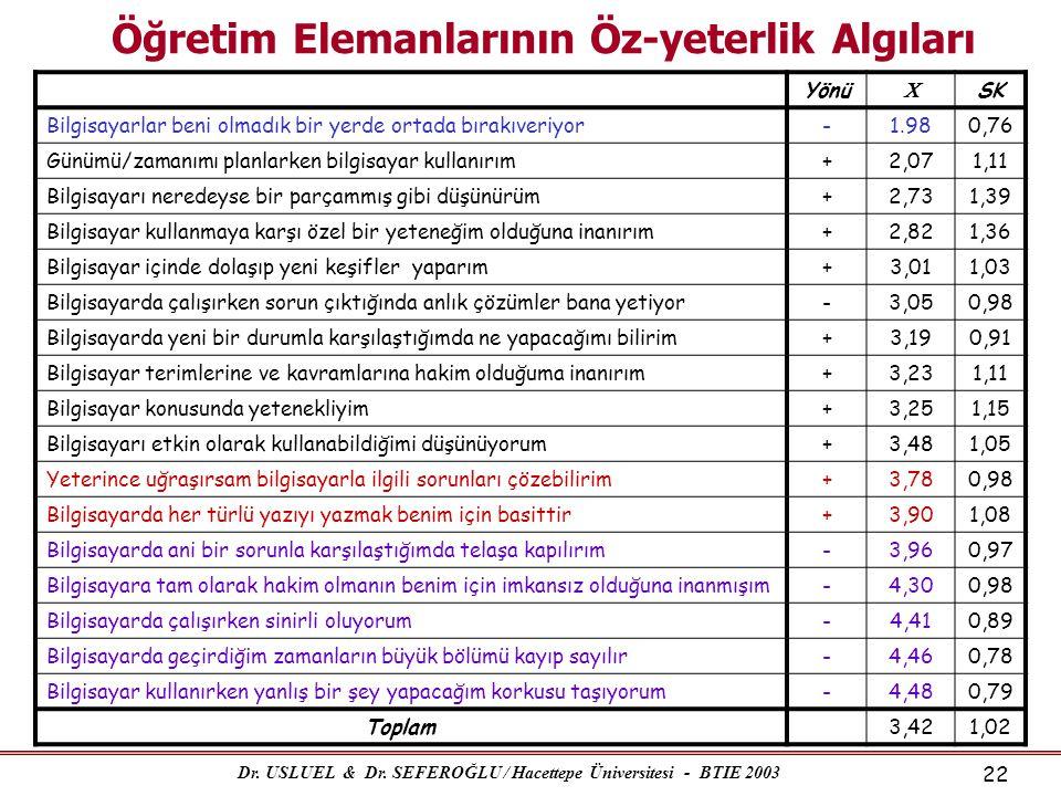 Dr. USLUEL & Dr. SEFEROĞLU / Hacettepe Üniversitesi - BTIE 2003 22 Öğretim Elemanlarının Öz-yeterlik Algıları Yönü  SK Bilgisayarlar beni olmadık bir